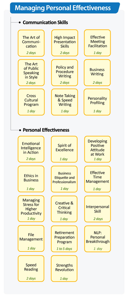 Managing Personal Effectiveness
